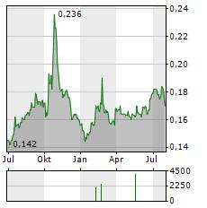 BANK DANAMON INDONESIA Aktie Chart 1 Jahr
