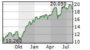 BANK HANDLOWY W WARSZAWIE SA Chart 1 Jahr