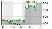 BANK LINTH LLB AG Chart 1 Jahr