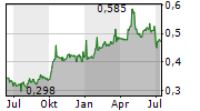 BANK MANDIRI PERSERO TBK Chart 1 Jahr