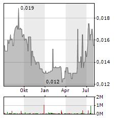 BANK MAYBANK INDONESIA Aktie Chart 1 Jahr