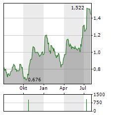 BANK MILLENNIUM Aktie Chart 1 Jahr