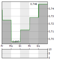 BANK MILLENNIUM Aktie 5-Tage-Chart