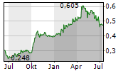 BANK NEGARA INDONESIA PERSERO TBK Chart 1 Jahr