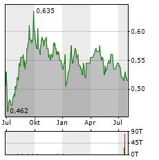 BANK NEGARA INDONESIA Aktie Chart 1 Jahr