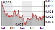 BANK OCBC NISP TBK Chart 1 Jahr