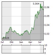 BANK OCBC NISP Aktie Chart 1 Jahr