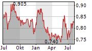 BANK OF AYUDHYA PCL NVDR Chart 1 Jahr