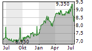 BANK OF CHINA LTD ADR Chart 1 Jahr