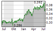 BANK OF CHINA LTD Chart 1 Jahr