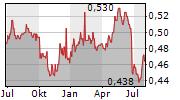 BANK OF CHONGQING CO LTD Chart 1 Jahr