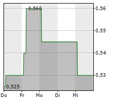BANK OF COMMUNICATIONS CO LTD Chart 1 Jahr