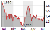 BANK OF EAST ASIA LTD Chart 1 Jahr