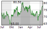 BANK OF HAWAII CORPORATION Chart 1 Jahr