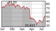 BANK OF HAWAII CORPORATION Chart 1 Jahr