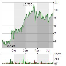 BANK OF IRELAND Aktie Chart 1 Jahr