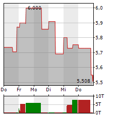 BANK OF IRELAND Aktie 1-Woche-Intraday-Chart
