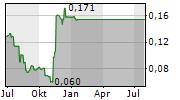 BANK OF JINZHOU CO LTD Chart 1 Jahr