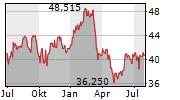 BANK OF NEW YORK MELLON CORPORATION Chart 1 Jahr