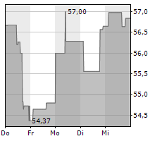 BANK OF NOVA SCOTIA Chart 1 Jahr