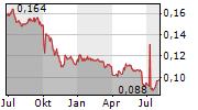 BANK OF ZHENGZHOU CO LTD Chart 1 Jahr