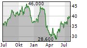 BANK OZK Chart 1 Jahr