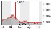 BANK PANIN DUBAI SYARIAH TBK Chart 1 Jahr