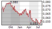 BANK PEMBANGUNAN DAERAH JAWA BARAT DAN BANTEN TBK Chart 1 Jahr