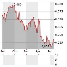 BANK JABAR BANTEN Aktie Chart 1 Jahr