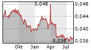 BANK PEMBANGUNAN DAERAH JAWA TIMUR TBK Chart 1 Jahr