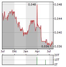 BANK JATIM Aktie Chart 1 Jahr
