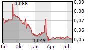 BANK PERMATA TBK Chart 1 Jahr