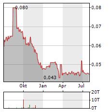BANK PERMATA Aktie Chart 1 Jahr