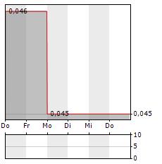BANK PERMATA Aktie 5-Tage-Chart