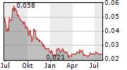 BANK RAKYAT INDONESIA AGRONIAGA TBK Chart 1 Jahr