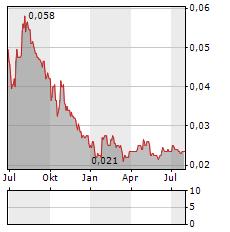 BANK AGRONIAGA Aktie Chart 1 Jahr