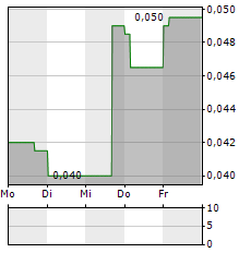 BANK AGRONIAGA Aktie 5-Tage-Chart