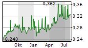 BANK RAKYAT INDONESIA PERSERO TBK Chart 1 Jahr