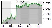 BANK SINARMAS TBK Chart 1 Jahr