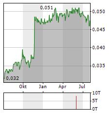 BANK SINARMAS Aktie Chart 1 Jahr