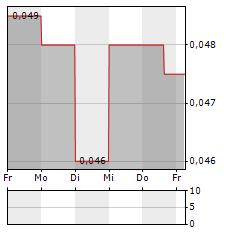 BANK SINARMAS Aktie 5-Tage-Chart