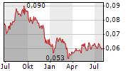 BANK TABUNGAN NEGARA PERSERO TBK Chart 1 Jahr