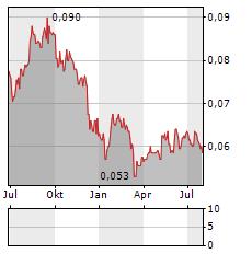 BANK TABUNGAN NEGARA Aktie Chart 1 Jahr