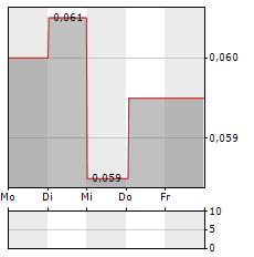 BANK TABUNGAN NEGARA Aktie 5-Tage-Chart