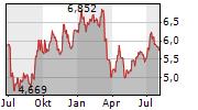 BANKINTER SA Chart 1 Jahr