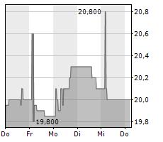 BANKNORDIK P/F Chart 1 Jahr