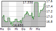 BANKNORDIK P/F 1-Woche-Intraday-Chart