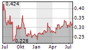 BANPU PCL Chart 1 Jahr