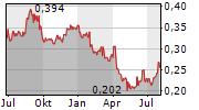 BANPU PCL NVDR Chart 1 Jahr