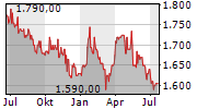 BANQUE NATIONALE BELGIQUE SA Chart 1 Jahr